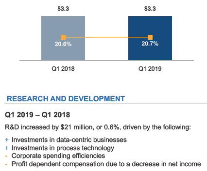 Intel's spending on the development of 10nm process
