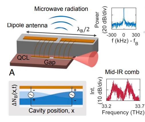 Разрыв в полупроводниковом теле лазера