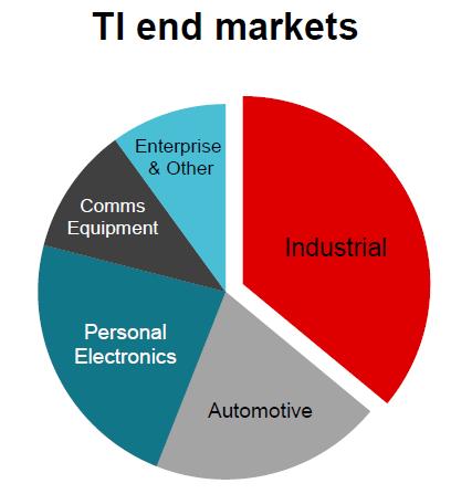 Рынок полупроводников может не вернуться к росту в ближайшие двенадцать месяцев