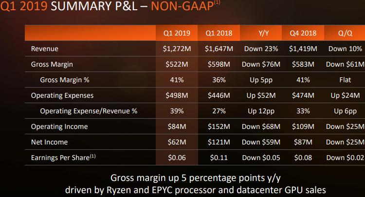 """Квартальный отчёт AMD: жизнь после криптовалютной лихорадки"""""""