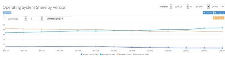 """NetMarketShare: пользователи не спешат переходить на Windows 10"""""""