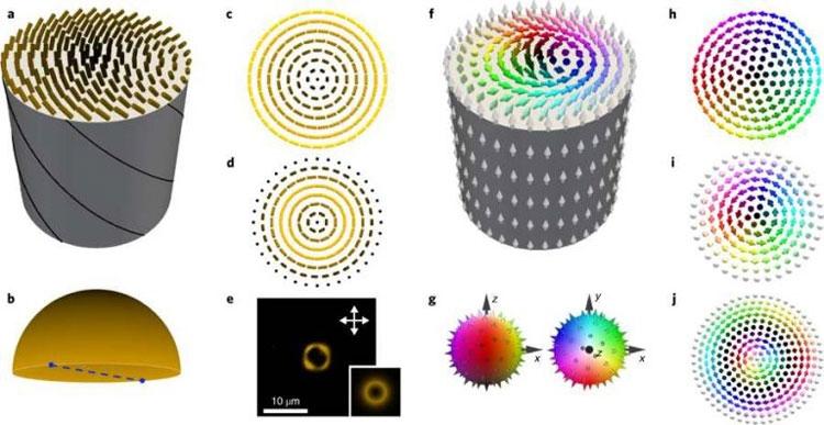 Этапы воссоздания «мешка скирмионов» (Nature Physics)