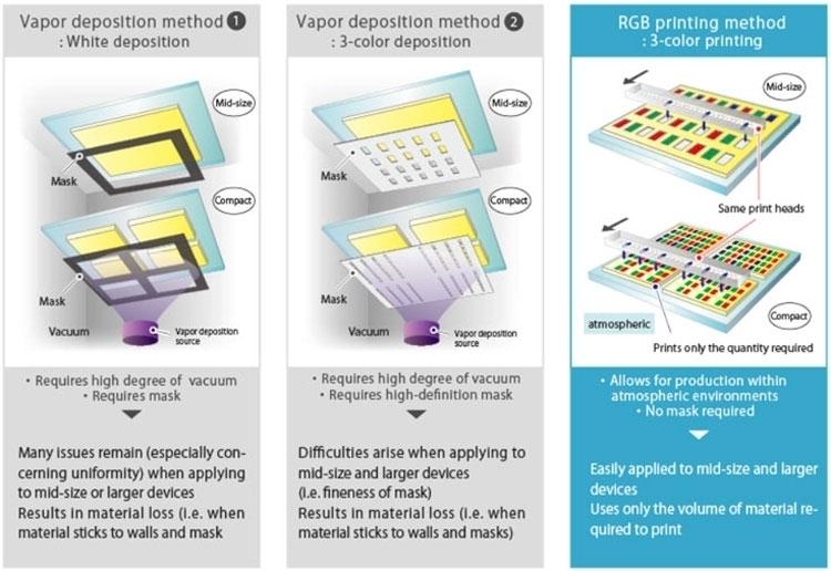 Преимущества струйной печати для выпуска панелей OLED в сравнении с технологией осаждения в газовой среде или вакууме
