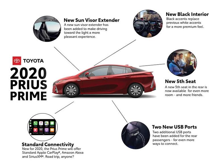 """Гибрид 2020 Toyota Prius Prime получил поддержку Apple CarPlay и Amazon Alexa"""""""