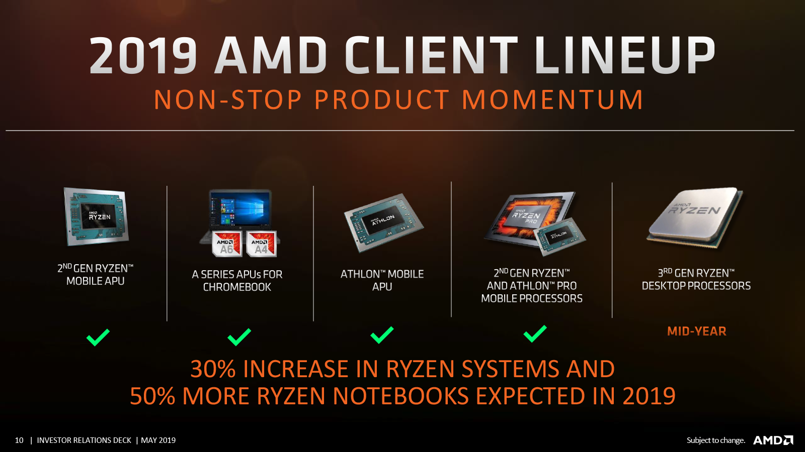 Официальные планы AMD: работа над Zen 3 и Zen 4 идёт, облачный Nаvi