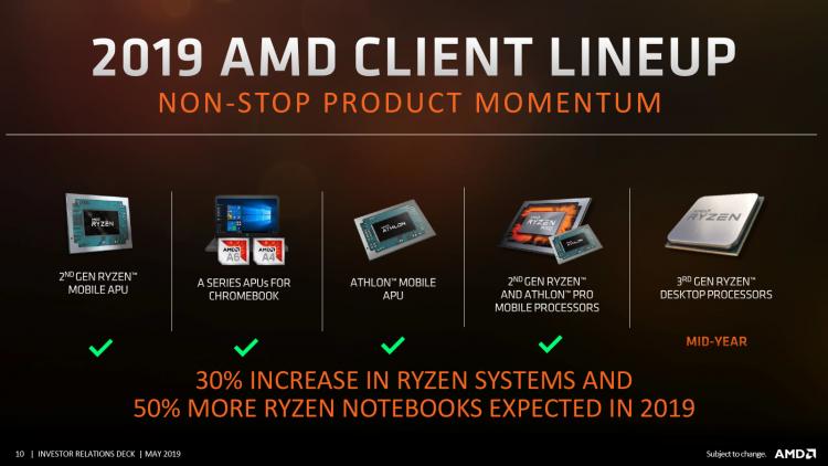 Официальные планы AMD: работа над Zen 3 и Zen 4 идёт, облачный Nаvi в следующем квартале, Threadripper 3 отменён