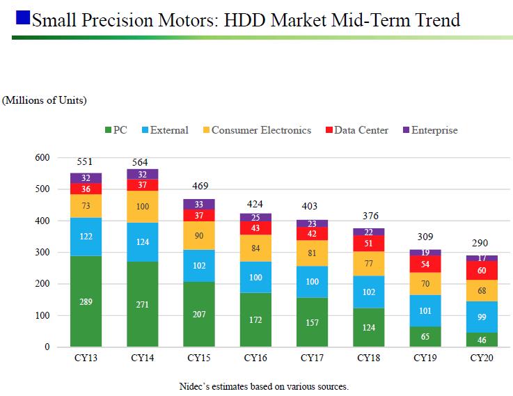 """В этом году объёмы поставок жёстких дисков для ПК могут сократиться на 50 %"""""""