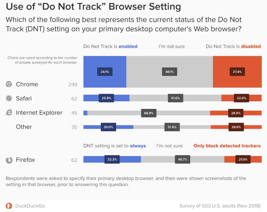 По данным опроса DuckDuckGo, почти четверть респондентов активировали настройку DNT в своем настольном браузере, и еще большая доля не уверена, включена она или нет.