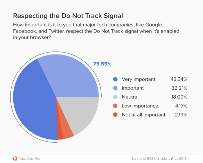 75% опрошенных считают важным или очень важным, чтобы крупные компании, как Google и Facebook, уважали запрос