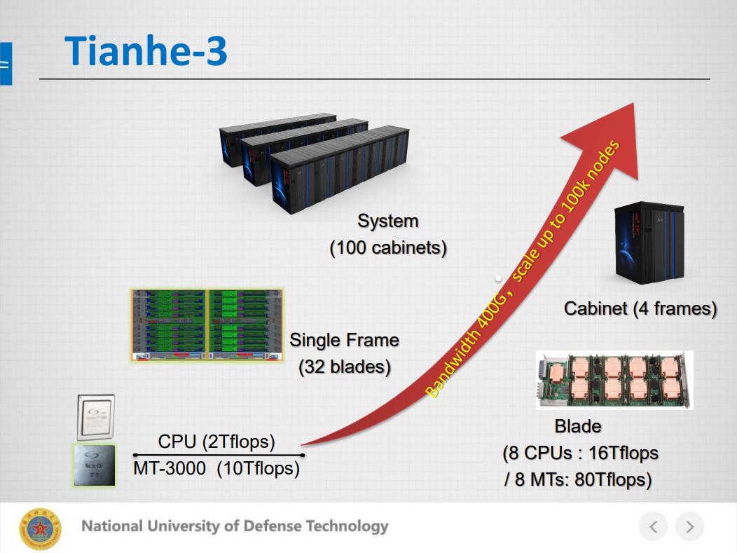 Будущие суперкомпьютер будет состоять из 100 шкафов, каждый из которых содержит 128 блейдов, которые в свою очередь имеют 8 процессоров и сопроцессоров Matrix, выдающих производительность в 1,29 экзафлопс в сумме