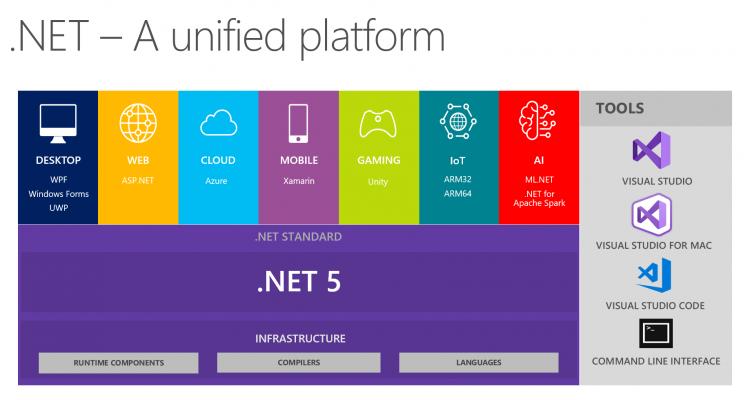 "Microsoft готовит.NET 5 с поддержкой macOS, Linux и Android"""