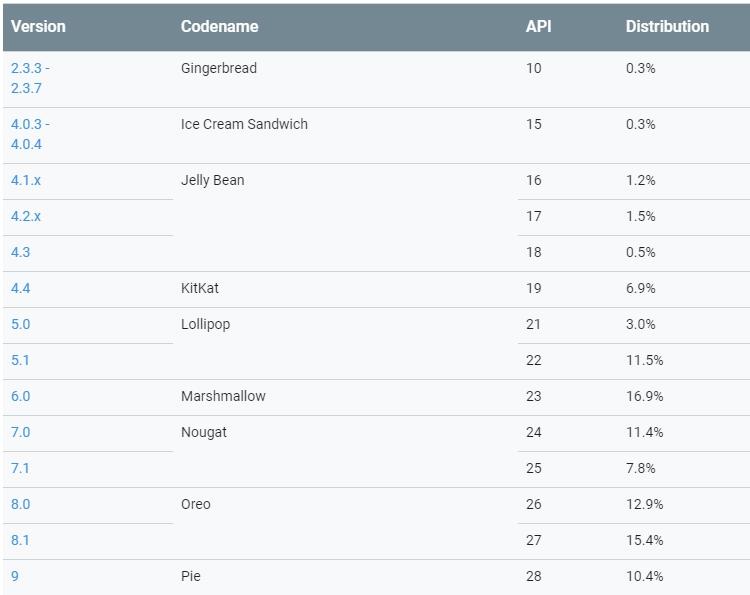 """Доля платформы Pie на Android-рынке превысила 10 %"""""""