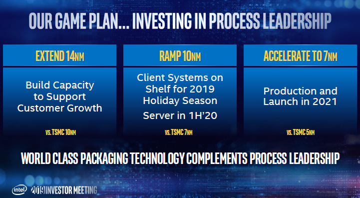 In 2021, Intel will deliver the first 7-nm product – shilfa