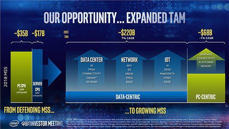 """Заявления Intel о будущих планах обрушили курс акций компании"""""""