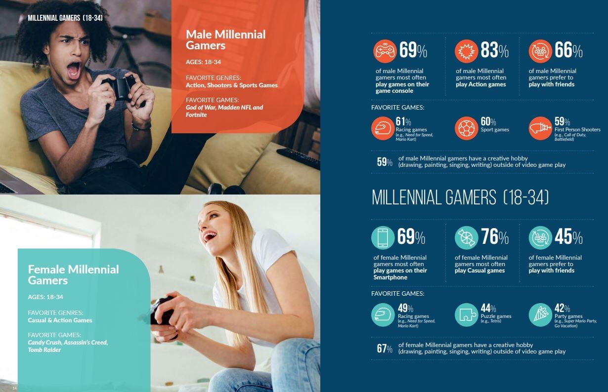 """Взрослые в США тратят всё больше денег на видеоигры, играя в основном на смартфонах"""""""