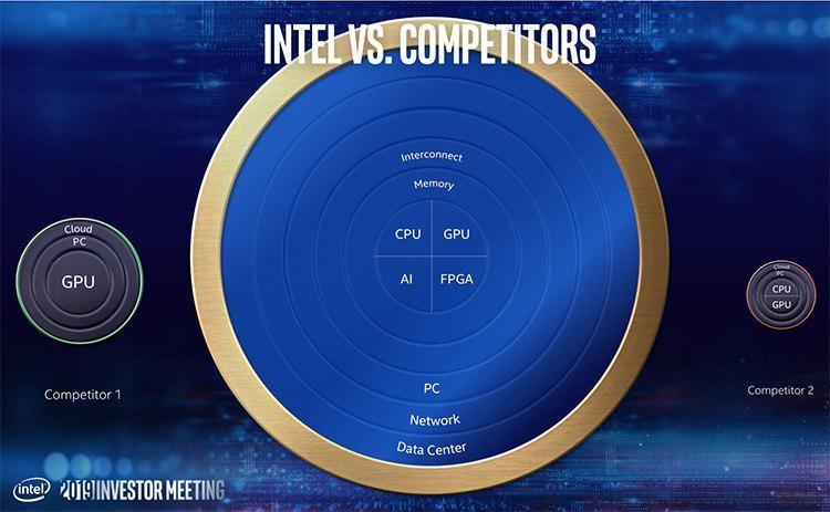 """Раджа Кодури: если бы не Intel, у AMD бы не было никакой значимой экосистемы"""""""