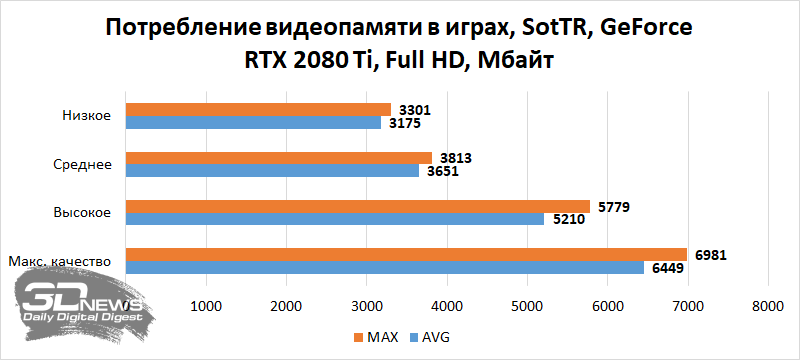 How much video memory is needed for modern games / video cards – Chaali