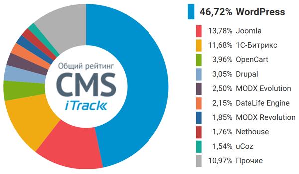 Общий рейтинг CMS по состоянию на май 2019 года (источник: iTrack)