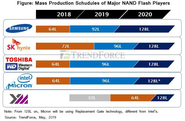 Технологические планы компаний по внедрению многослойной NAND (DRAMeXchange)