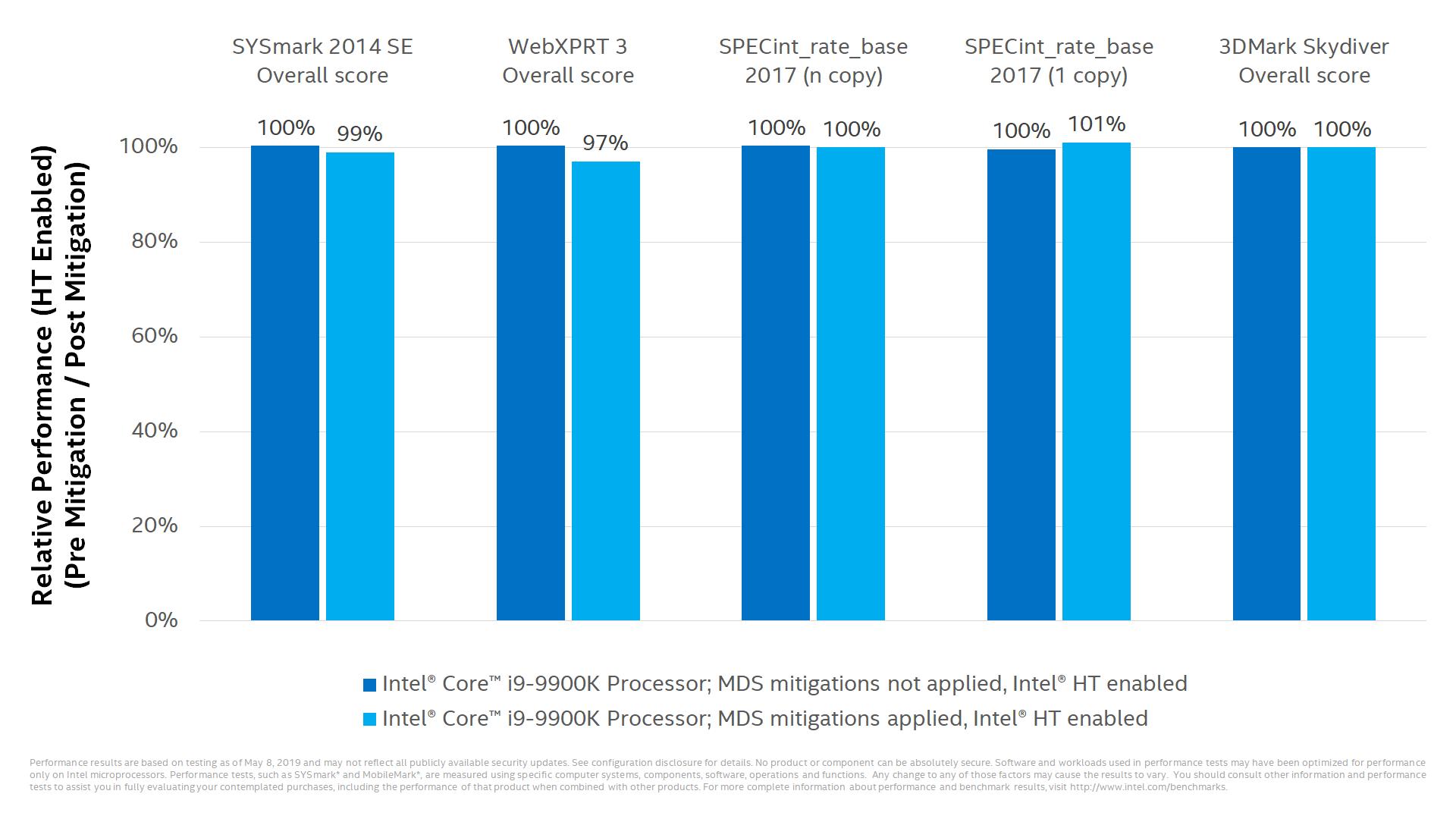 Intel демонстрирует, что частичное исправление уязвимости без отключения Hyper-Threading незначительно влияет на производительность