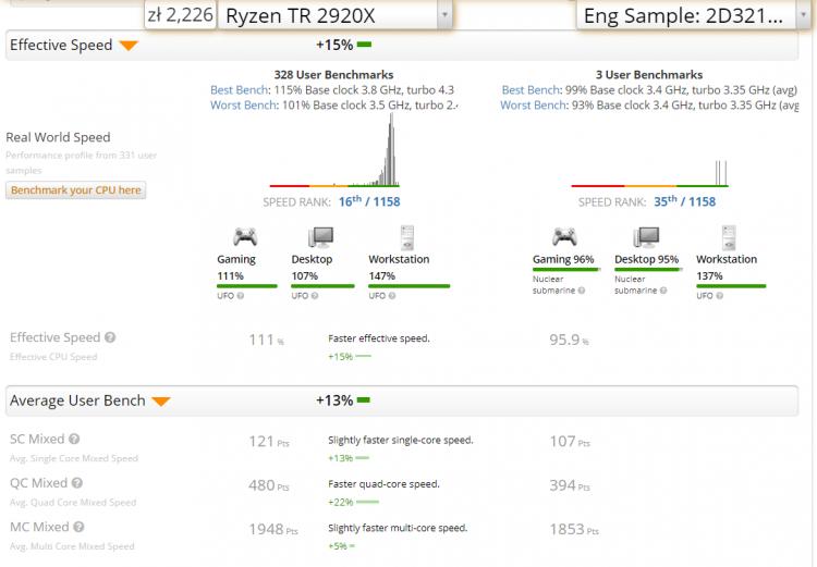 """Результаты первых тестов 12-ядерного Ryzen 3000 настораживают"""""""