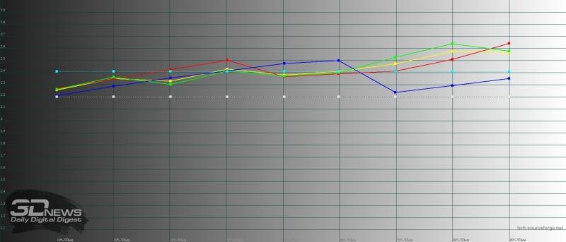 BQ Magic, гамма в режиме «увеличенный контраст». Желтая линия – показатели Magic, пунктирная – эталонная гамма