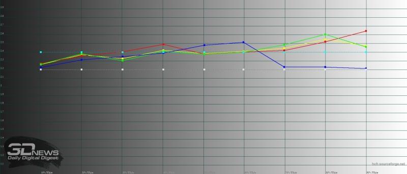 BQ Magic, гамма в «стандартном» режиме. Желтая линия – показатели Magic, пунктирная – эталонная гамма