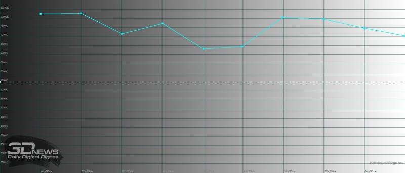BQ Magic, цветовая температура в «стандартном» режиме. Голубая линия – показатели Magic, пунктирная – эталонная температура