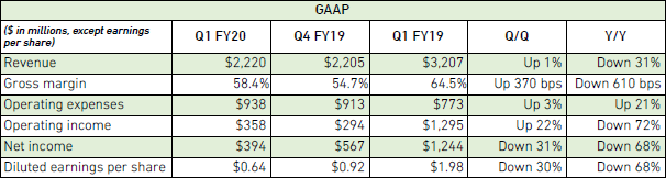 """Квартальный отчёт NVIDIA: совокупная выручка снизилась на 31 %, но игровой сегмент растёт"""""""
