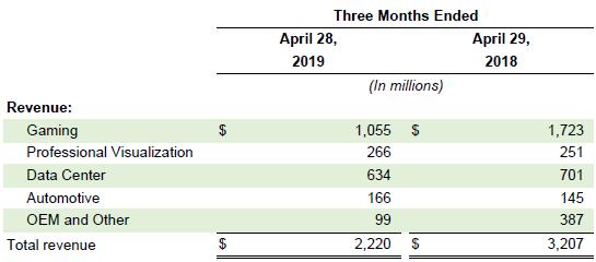 """Без поддержки майнеров NVIDIA недосчиталась одного миллиарда долларов"""""""