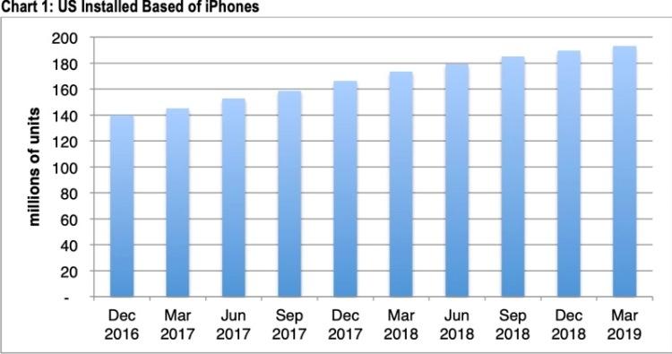 """Рост пользовательской базы iPhone в США замедлился по итогам квартала"""""""