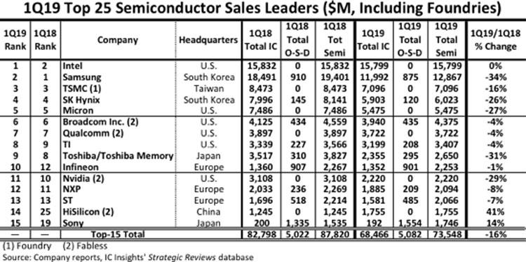 """Intel отобрала у Samsung корону лидера на рынке полупроводников"""""""
