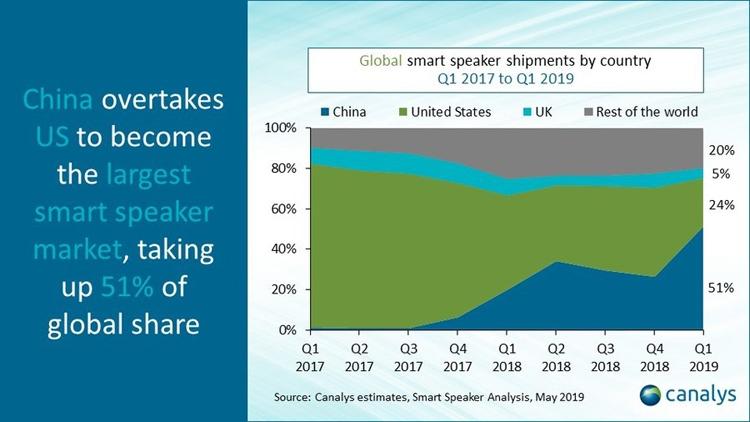 """Рынок смарт-динамиков стремительно растёт: Китай впереди планеты всей"""""""