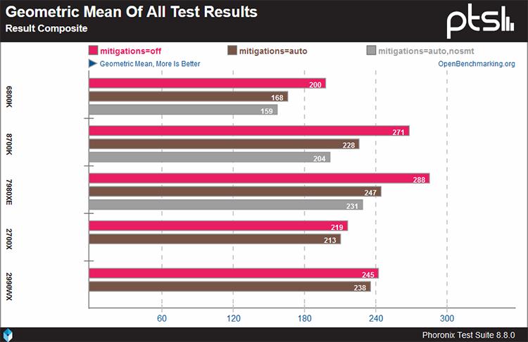 """Уязвимости могут сделать процессоры AMD производительнее чипов конкурента"""""""