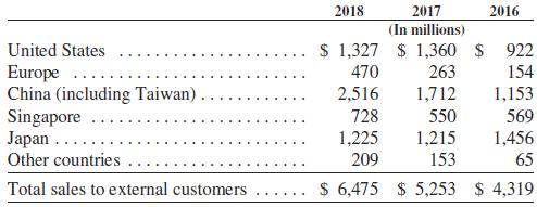 Раздор с Китаем: чем рискуют AMD, Intel и NVIDIA
