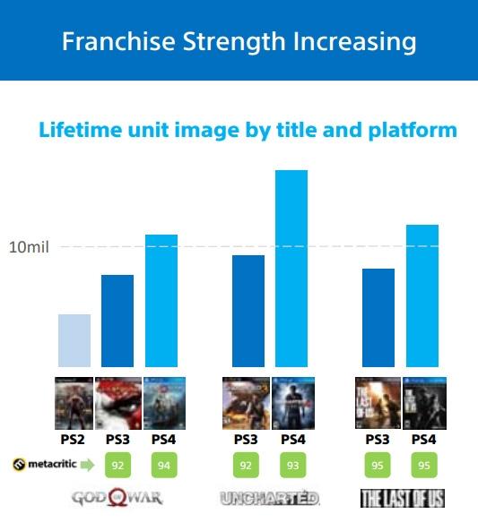 Продажи God of War превысили 10 миллионов копий