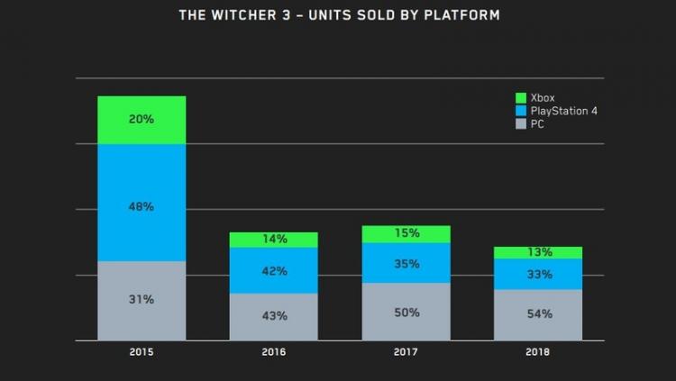 Почти половина всех проданных копий The Witcher 3: Wild Hunt пришлась на PC