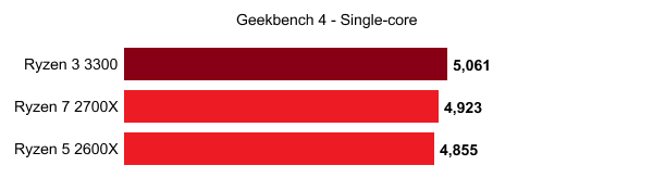По данным overclock3d.net