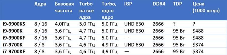 Семейство 8-ядерных настольных процессоров Intel 9-го поколения
