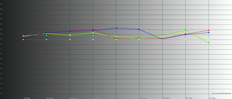 ASUS Zenfone 6, гамма в обычном цветовом режиме. Желтая линия – показатели Zenfone 6, пунктирная – эталонная гамма