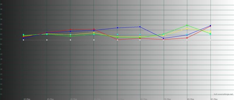 ASUS Zenfone 6, гамма в широком цветовом режиме. Желтая линия – показатели Zenfone 6, пунктирная – эталонная гамма