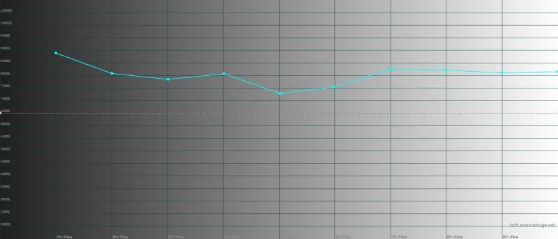 ASUS Zenfone 6, цветовая температура в обычном цветовом режиме. Голубая линия – показатели Zenfone 6, пунктирная – эталонная температура