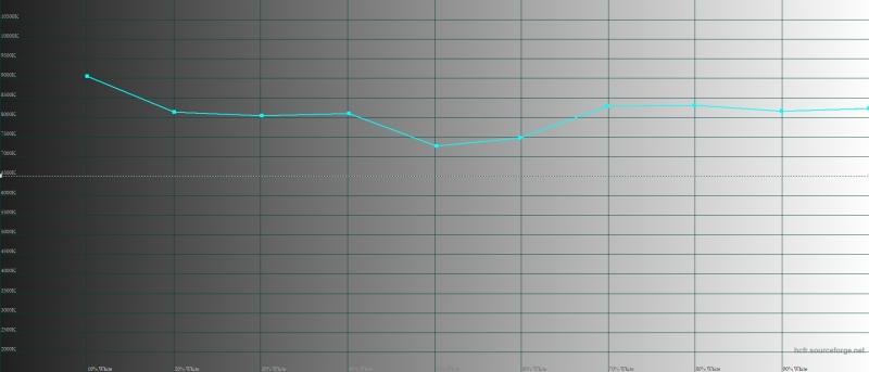 ASUS Zenfone 6, цветовая температура в широком цветовом режиме. Голубая линия – показатели Zenfone 6, пунктирная – эталонная температура