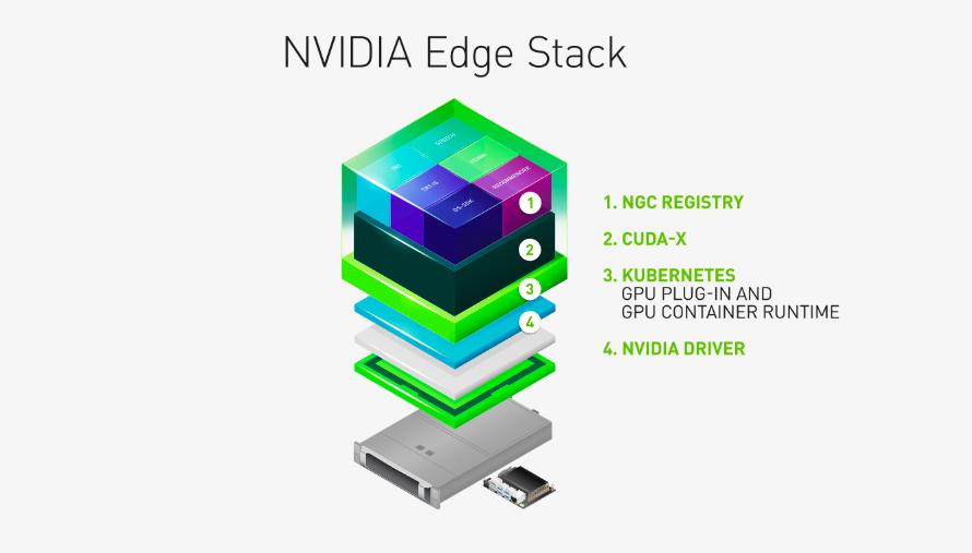 NVIDIA Edge Stack - это оптимизированный программный стек, который включает драйверы NVIDIA, плагин CUDA® Kubernetes, среду выполнения контейнера CUDA Docker, библиотеки CUDA-X, а также интегрированные интегрированные среды и приложения AI, в том числе NVIDIA TensorRT ™, TensorRT Inference Server и DeepStream