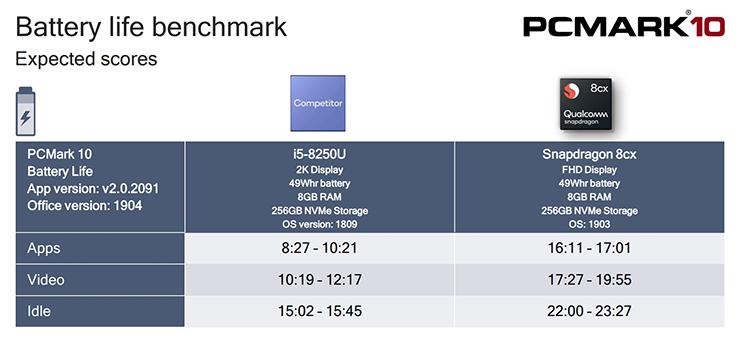 "Процессор Qualcomm Snapdragon 8cx догнал по производительности Intel Core i5"""