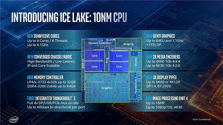 """Intel представила процессоры Core десятого поколения: Ice Lake становятся реальными"""""""