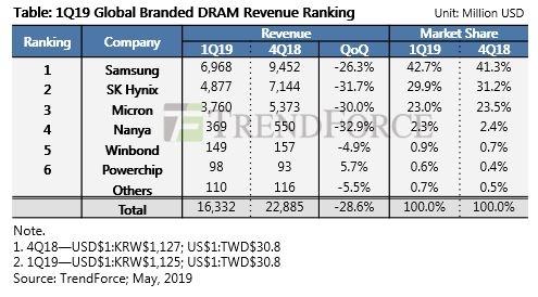 """Общее снижение цен на память DRAM во втором квартале превысит 25 %"""""""