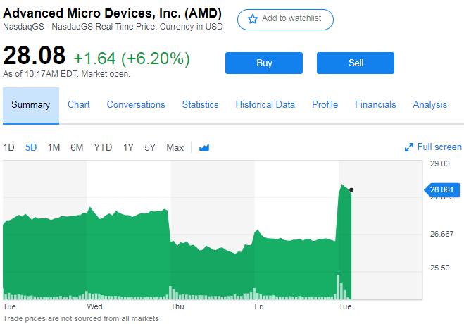 """Что лучше: AMD Zen 2 или Intel Ice Lake? Инвесторы уже что-то знают"""""""
