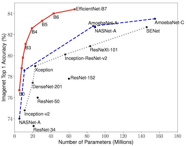 Сравнение размеров модели и точности