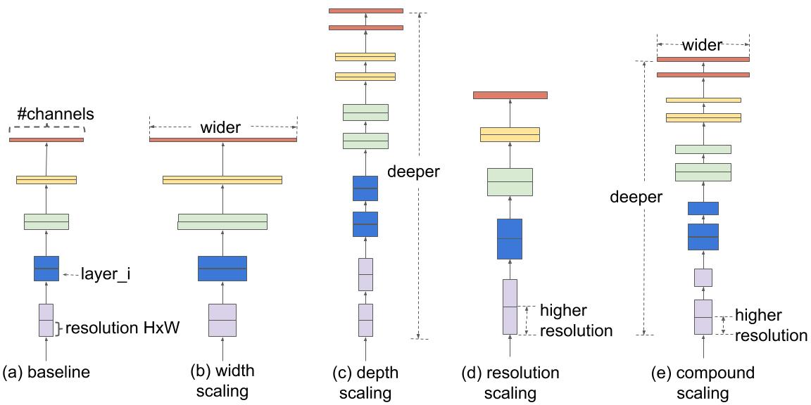 В отличии от стандартных подходов к масштабированию CNN, команда Google AI предлагает подход, который равномерно масштабирует все параметры нейронной сети